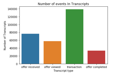 Data Science Nanodegree Capstone Project – علي العوهلي – محاولة